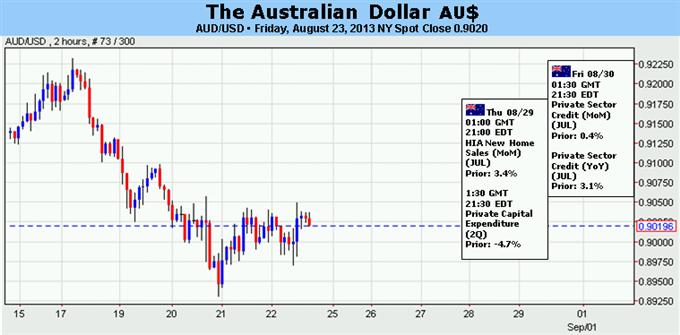 Le dollar australien devrait remonter à moins d'une interférence de la Fed