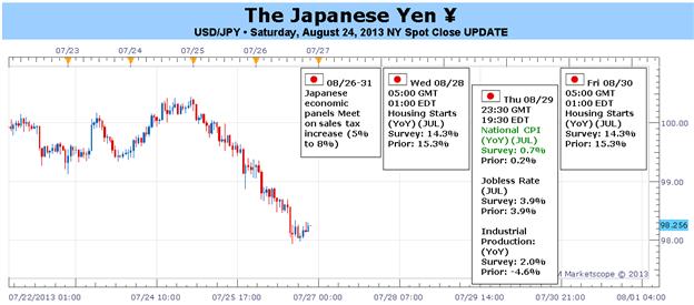 Der Druck auf den Yen könnte steigen, falls Inflation mit schwächeren Wachstumszahlen sinkt