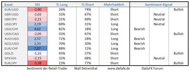 26.08. Antizykliker der Märkte: Trading-Tendenzen aus dem Retail-Sentiment