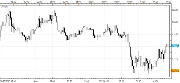 Le dollar commence la semaine de manière mitigée alors que les spéculations concernant la réduction de la relance dépendent des données