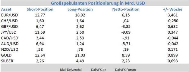 EUR/USD: Institutionelle Trader steigern die 6. Woche in Folge ihre Long-Position