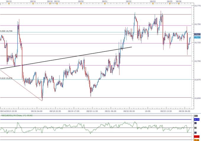 USD Breakout Imminent- Bearish AUD Setup Targets 0.8700