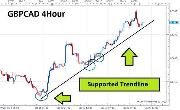 Trendline Breakout Basics