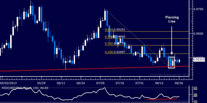 Forex: USD/CHF Technical Analysis – Upside Reversal Signaled