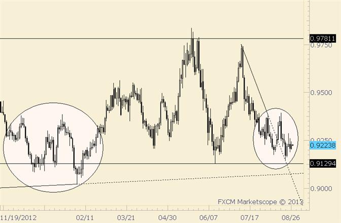 eliottWaves_usd-chf_body_usdchf.png, USD/CHF Next Leg Higher Around the Corner?