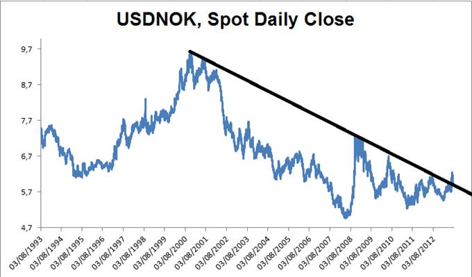 Idée de Trading DailyFX : La dépréciation de la couronne norvégienne pourrait s'amplifier sur le long terme