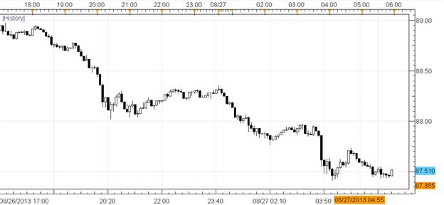 Les traders FX se cantonnent à des positions défensives sur le JPY et l'USD alors qu'une guerre en Syrie se profile
