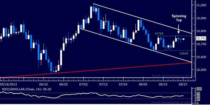 Forex: US Dollar Technische Analyse – Ruhige Konsolidierung geht weiter