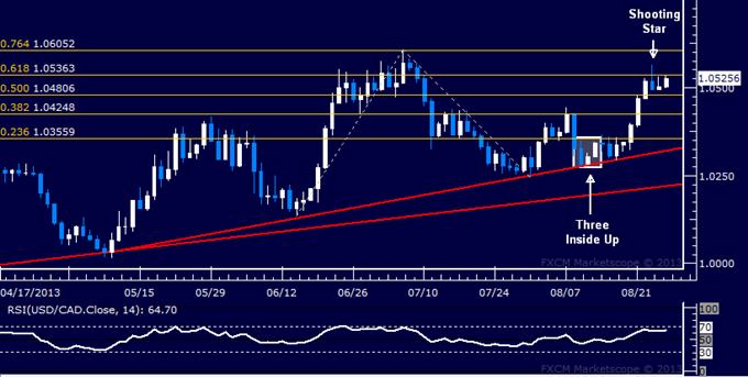 Forex: USD/CAD Technical Analysis – Turn Downward Ahead?