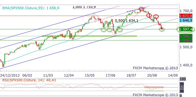 S&P 500 & Nasdaq : Wall Street reste faible