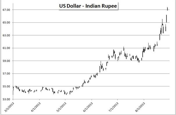 Die Indische Rupie und türkische Lira unter Druck – ein Teufelskreis
