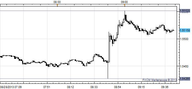 Dip then Rip: GBP/USD Hits Fresh Daily High on Carney Speech