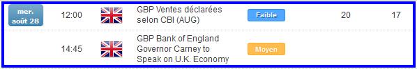 Livre Sterling (GBP) : la baisse se poursuit