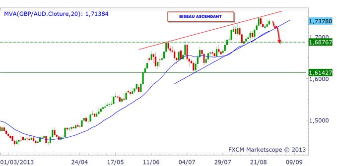 GBP_analysetechnique2808_1_body_GBPAUD.png, Livre Sterling (GBP) : la baisse se poursuit