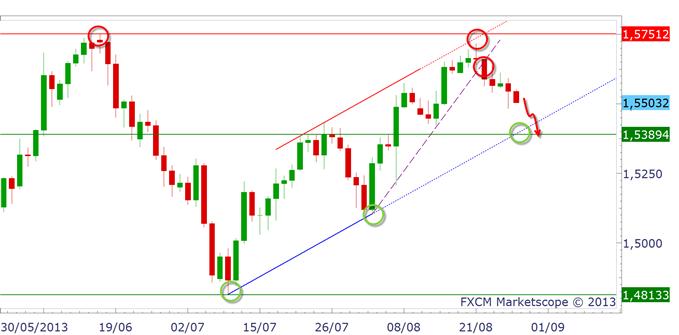GBP_analysetechnique2808_1_body_GBPUSD.png, Livre Sterling (GBP) : la baisse se poursuit