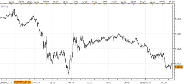 La vente mondiale continue mais le yen se calme ; la livre sterling en baisse avant Carney