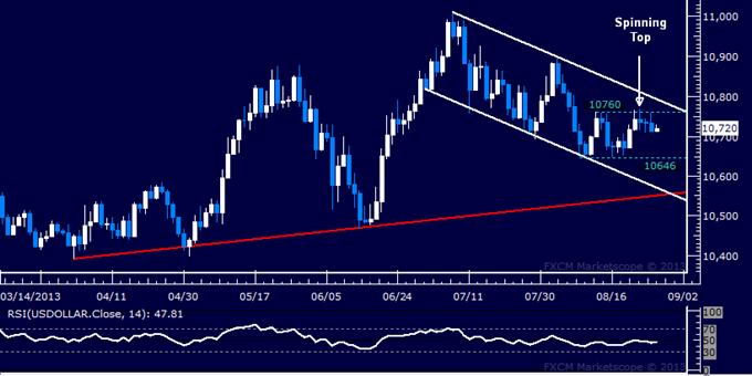 Forex: US-Dollar Technische Analyse – sucht immer noch nach Richtung