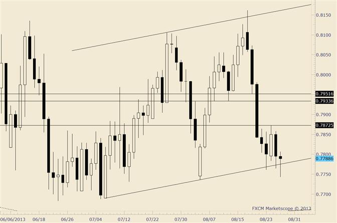 NZD/USD Key Reversal at Trendline Support