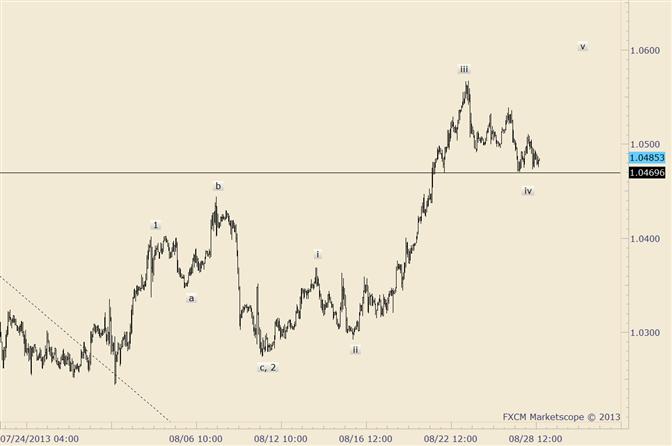 USD/CAD Near Term Pattern Still Constructive