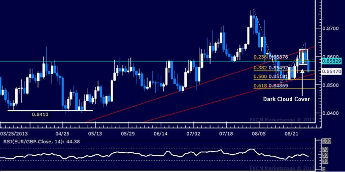 Forex: EUR/GBP Technical Analysis – Sellers Retake Initiative