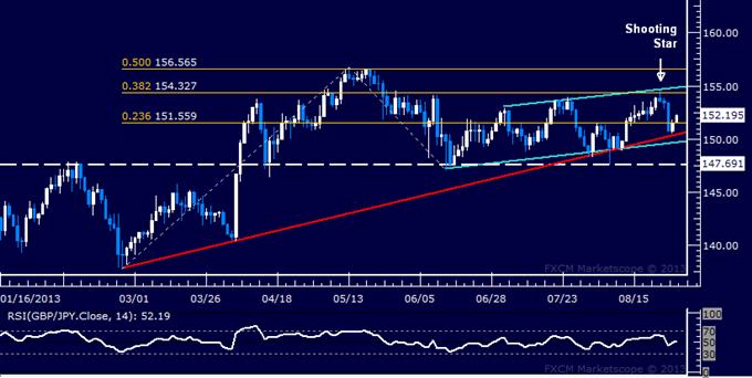 Forex: GBP/JPY Technical Analysis – Bulls Aim Above 154.00