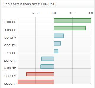 dollar_analysetechnique2908_1_body_eurusdcorrelations.png, EURUSD & USDCHF - la convergence est nécessaire !