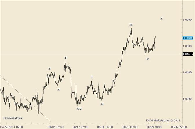 USD/CAD New Highs on Friday News?
