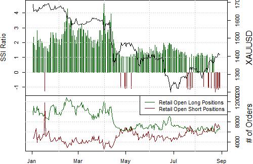 Gold Remains Bright Spot versus the Resurgent US Dollar