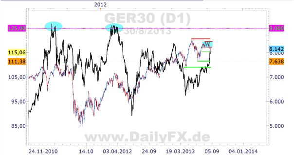 DAX und Brent Oil – eine interessante Korrelation