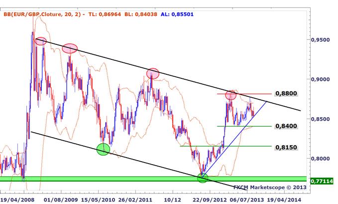 EURGBP : Sur une ligne de tendance majeure, mais notre biais de long terme est baissier