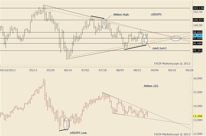 Monitor Yen Crosses for Breakouts; S&P 500 Monthly Key Reversal