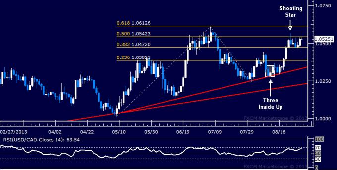 Forex: USD/CAD Technical Analysis – Standstill Below July Top