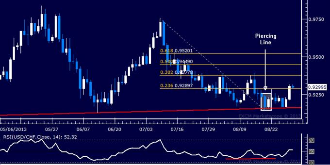 Forex: USD/CHF Technical Analysis – Bulls Retake Momentum