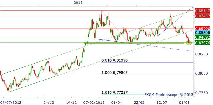 eurgbp_eurjpy3008_1_body_eurgbp.png, EURO : baisse avant la BCE jeudi 5 septembre ?!