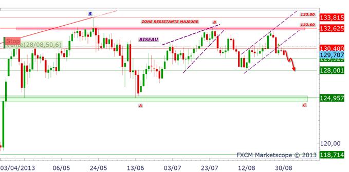 eurgbp_eurjpy3008_1_body_eurjpy.png, EURO : baisse avant la BCE jeudi 5 septembre ?!