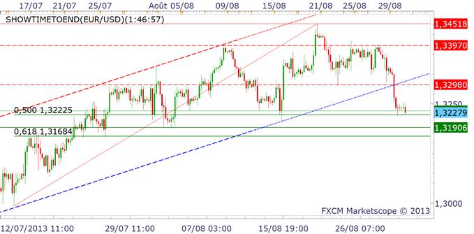 eurgbp_eurjpy3008_1_body_eurusd.png, EURO : baisse avant la BCE jeudi 5 septembre ?!