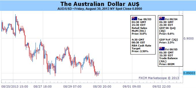 Le dollar australien attend la décision des taux de la RBA  qui pourrait susciter une reprise