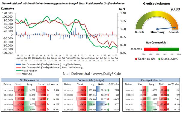 """COT: AUD/USD noch keine Zuversicht der """"Großen"""" will aufkommen. RBA Zinsentscheid im Fokus."""
