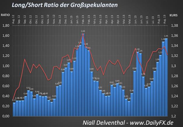 COT EUR/USD Position steigt seit 7 Wochen Non-Stop, doch Warnzeichen sind gegeben