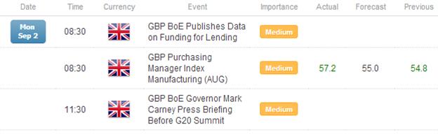 FX_Headlines_Strong_August_PMIs_Lift_Euro_Pound_versus_Yen_body_Picture_1.png, FX Headlines: Strong August PMIs Lift Euro, Pound versus Yen