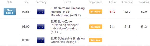 FX Headlines: Strong August PMIs Lift Euro, Pound versus Yen