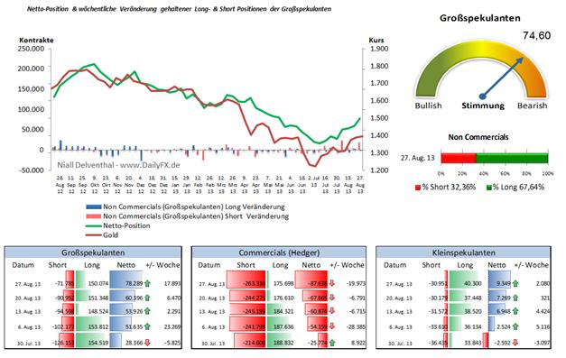 COT Gold: Short-Positionen in den Händen Institutioneller fallen weiter, um 21,07% im Wochenvergleich