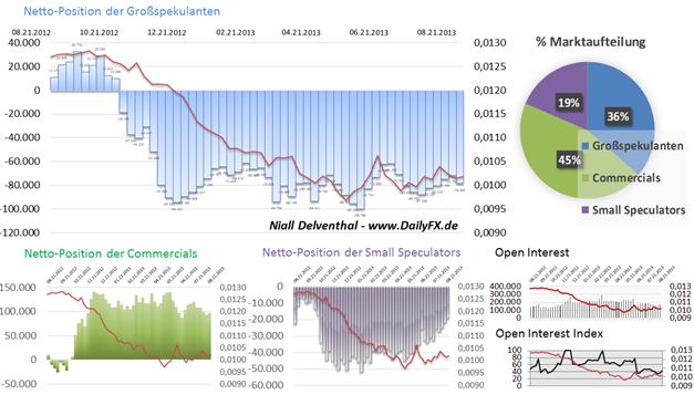 JPY/USD  spekulative Shorts gefragter. Die reine Short-Position stieg um 11,27% im Wochenvergleich.