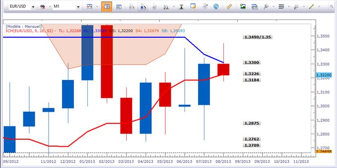 EUR/USD et USD/JPY - Bilan à la clôture mensuelle