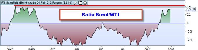 Pétrole : privilégiez les achats sur le Brent