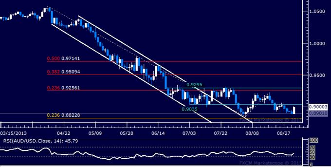 Forex: AUD/USD Technical Analysis – Aussie Rebound Finally Here?