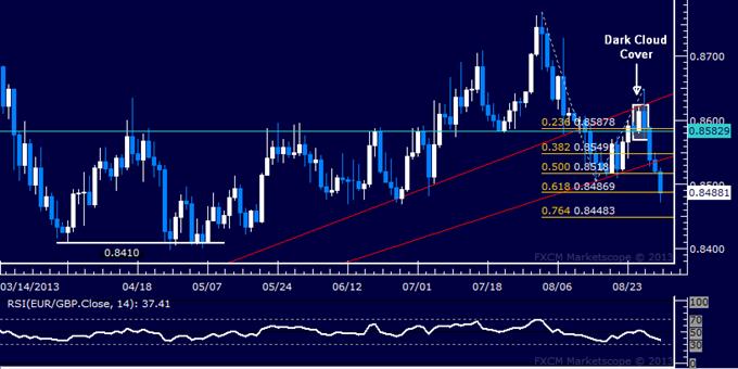 Forex: EUR/GBP Technical Analysis – Bears Push Below 0.85 Mark