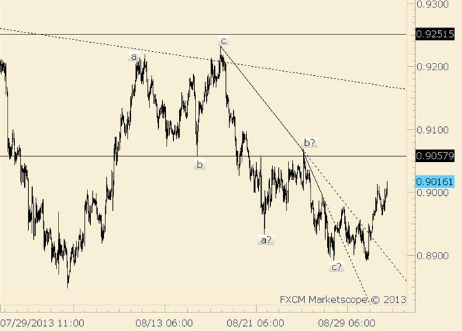 AUD/USD Near term Focus is on 8/26 High at .9069