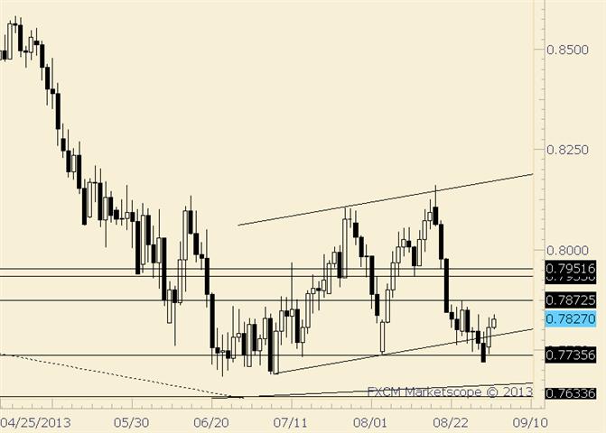 NZD/USD Turning the Corner