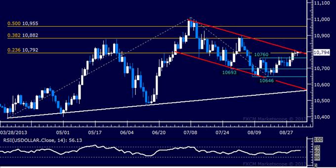 Forex: US Dollar Technische Analyse – Schlüsselkanaltop im Spiel